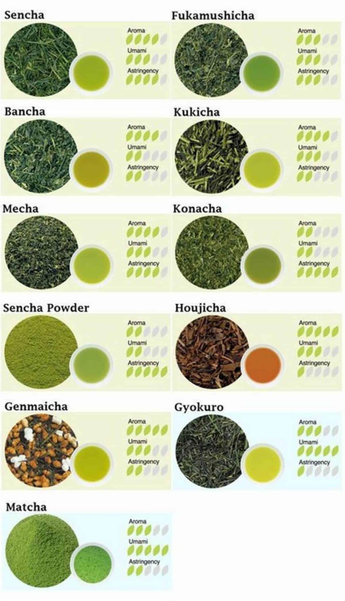 Macam-macam teh hijau Jepang